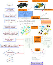 First Order Analysis Best Practices Flow Chart Download
