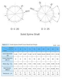 Spline Dimensions Chart 800 345 9401 View Cart Home Products Stepper