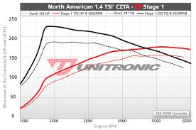 Volkswagen Jetta Mk6 1 4 Tsi Ecu Upgrade Software 150hp
