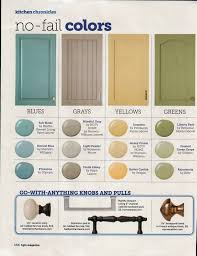 country kitchen painting ideas. HGTV No-Fail Colors: Like All These Colors And Ideas For Hardware. Kitchen Paint Country Painting