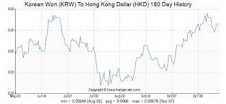 Hkd To Krw Chart 623 Krw Korean Won Krw To Hong Kong Dollar Hkd Currency