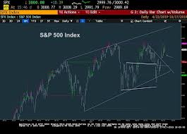 Free Buy Sell Signal Chart S P 500 Index Will Trigger Sell Signal Next Week See It Market