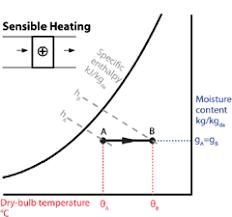 Sensible Cooling Psychrometric Chart Module 9 The Basic Psychrometric Processes Cibse Journal
