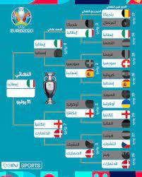 "beIN SPORTS on Twitter: ""إيطاليا 🇮🇹 تحجز مقعداً في نهائي بطولة أمم أوروبا  2020 🗓️ موعدنا غداً للتعرّف على هوية الطرف الثاني لنهائي ""يورو 2020"" 🏆  #يورو2020 | #ايطاليا_اسبانيا | #انكلترا_الدنمارك… https://t.co/in1ULX7JI1"""