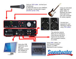 dj sound system setup diagram. diagram of the scarlett 2i4 dj sound system setup e
