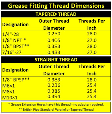 Grease Fitting Thread Identification Greaseextensionhoses Com