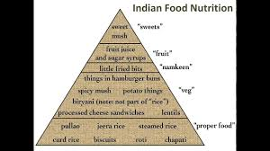 Indian Food Nutrition Chart Indian Food Nutrition Indian Food Nutrition Facts Indian