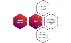 Reserved Alternative Investment Fund Raif Services Tmf Group