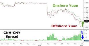 Cny Cnh Spread Chart Hkd 828cloud