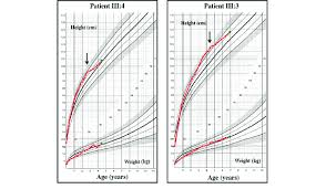 Height Chart Reference Patient Iii 4 And Iii 3 Growth Charts For Height And Weight