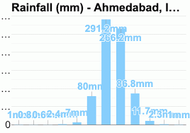 Ahmedabad India Detailed Climate Information And Monthly