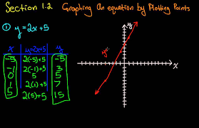 graphs graphing an equation by plotting points