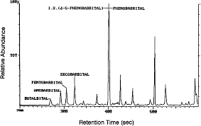 Urine Drugs Figure Mechanism Chromatography Interferences F From Spectrometry - For Gas Scholar Abuse 4 Semantic Analysis Mass Of