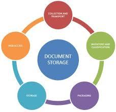 Document Company Document Storage Iron Trust Company Belgrade