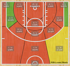 Basketball Shot Chart Clippers Shot Chart Analysis Los Angeles Clippers