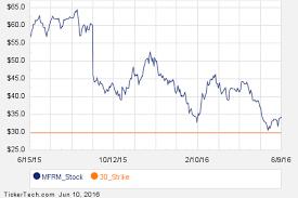 Mfrm Stock Chart Noteworthy Friday Option Activity Coty Lope Mfrm Nasdaq Com