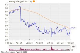 Fresh Del Monte Produce Breaks Above 200 Day Moving Average