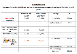 the central bank also gave an average mortgage for non first time ers of 217 602 and using the same comparatives again it is clear how uncompetitive