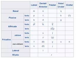 German Consonant Chart What Is The Difference Between Danish And German Quora