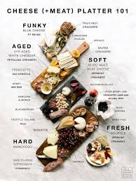 Meat And Cheese Pairing Chart Facebook Lay Chart