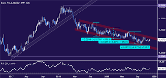 Euro 5 Year Chart Eur Usd Technical Analysis Euro Rally Rejected At Chart Barrier