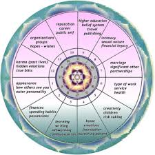 Health Astrology Chart Do Astrology Reading About You Based On Your Astrology Chart