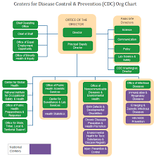 Cdc Organizational Chart Cdc Org Chart Centers For Disease Control Prevention
