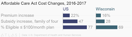 Subsidy Chart 2017 Affordable Care Act Cost Changes 2016 2017