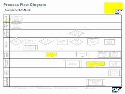 Accounts Payable Process Flow Chart Pdf Genuine Payroll Process Flowchart Pdf Payment Processing