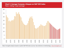 Chart Of The Week Company Lifespan On The S P 500 Blog