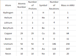 Subatomic Particles Chart Answers Atom Patterns Science Isn