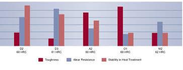 High Speed Steel D2 Steel D2 Technical Data