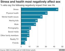 Stress Chart Stress Damages Many Peoples Sex Life Survey Bbc News