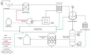 Ethanol Production Process Flow Chart The Process Flow Diagram For The Production Of Cellulosic