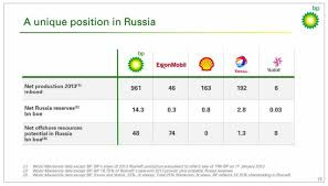 are western companies assets vulnerable in russia bp is the most  bp s appetite for super sized strategic risks at the time when uncertainties related to the macondo incident remain high raises uncomfortable questions