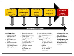 How To Make Strategic Planning Implementation Work Timeline Strategic Plan 20