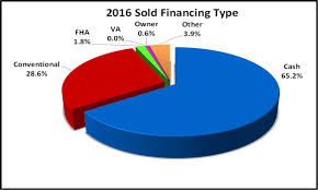 Sales Pie Chart Naples Sales By Type Paid Pie Chart For The February Naples