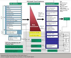 Nhs Cholesterol Chart Lipids Module 2 Cardiovascular Risk The British Journal