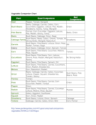 Companion Planting Chart Vegetable Companion Planting Chart Templates At