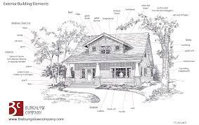 Craftsman-Bungalow-Exterior-Building-Elements