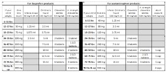 Ibuprofen Childrens Dosage Chart Bedowntowndaytona Com