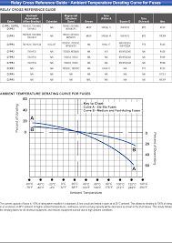Relay Cross Reference Guide Ambient Temperature Derating Curve
