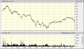 Etfmg Stock Chart Etfmg Video Game Tech Etf Gamr Quick Chart Nar Gamr