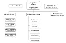 Usda Oig Organizational Chart Sbas Oig