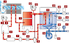 water chiller animated schematic typical 2 30 tons air cooled air cooled water chiller animated schematic