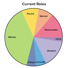 Rainbow Chart Work The Life Career Rainbow Stress Management Skills From