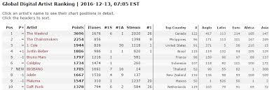 Itunes Global Charts Bigbang Worldwide Itunes Charts For Made Fxxkit Lastdance
