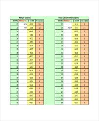 High Quality Weight Chart For Newborns Height Weight Chart