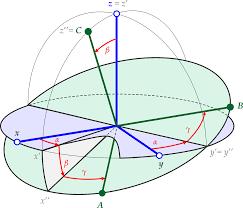 Angl Es Euler Angles