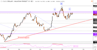 Inr To Idr Chart Us Dollar Vulnerable To Inr Idr And Myr On Bearish Reversal